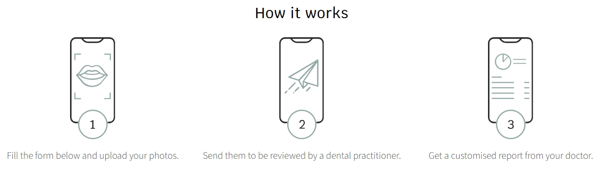 how it works graphic Confident Virtual Smile Assessment
